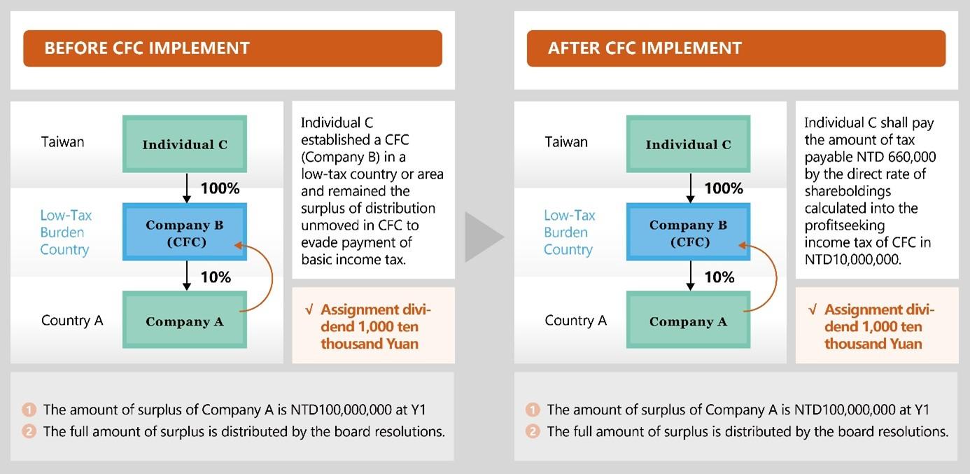 CFC Regulation in Taiwan