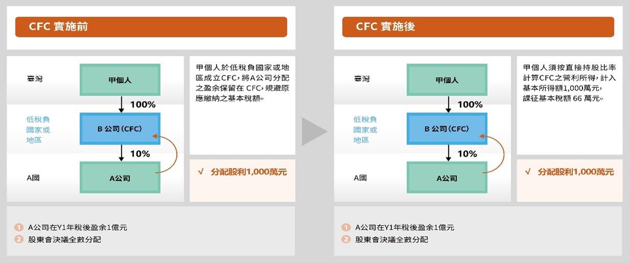 臺灣CFC制度